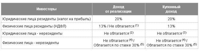 Налоговые ставки на операции с долгами российских предприятий