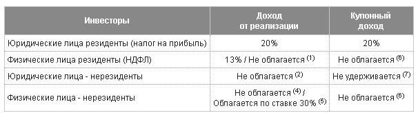 Налогообложение государственных еврооблигаций